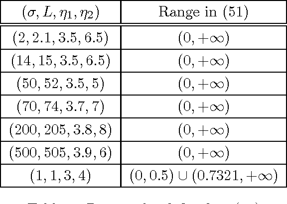 Figure 1 for Global Convergence of Unmodified 3-Block ADMM for a Class of Convex Minimization Problems