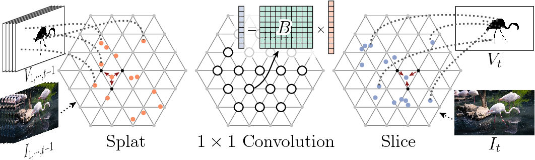 Figure 3 for Video Propagation Networks