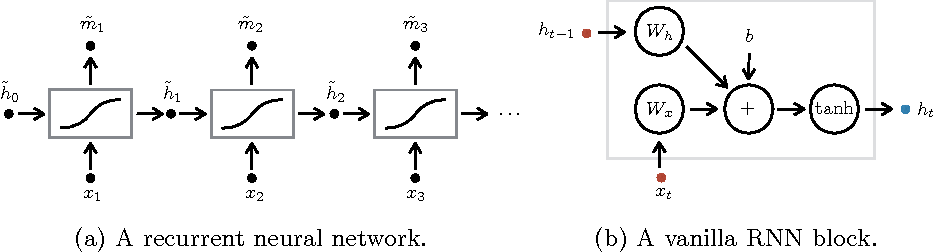Figure 3 for Recognizing Surgical Activities with Recurrent Neural Networks