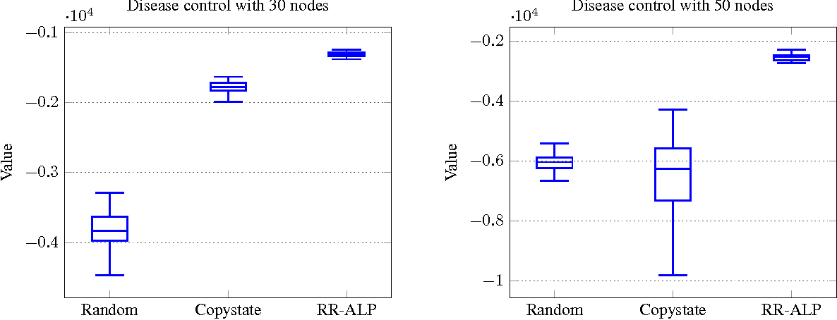 Figure 4 for Exploiting Anonymity in Approximate Linear Programming: Scaling to Large Multiagent MDPs (Extended Version)