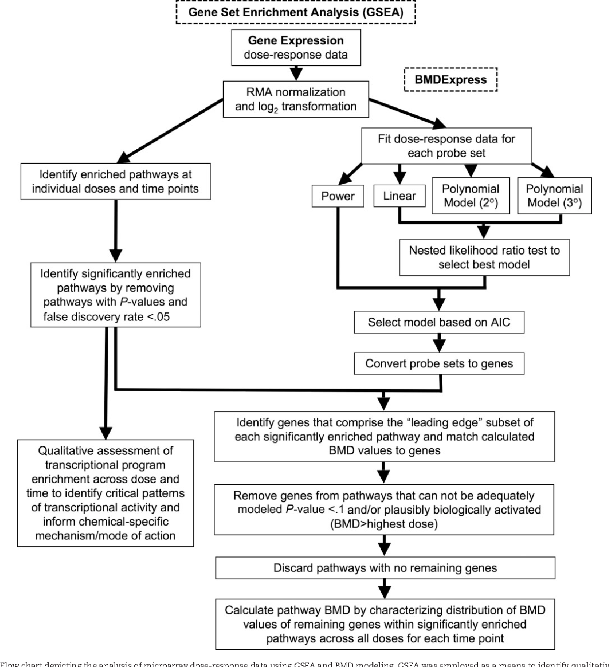 Figure 1 from editors highlight application of gene set enrichment flow chart depicting the analysis of microarray dose response data using ccuart Choice Image