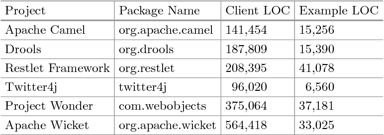 Table 1 from Summarizing Software API Usage Examples Using