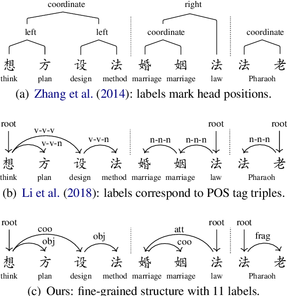 Figure 1 for An In-depth Study on Internal Structure of Chinese Words