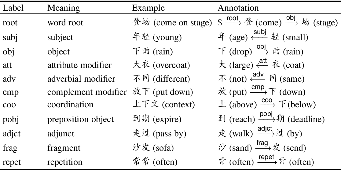 Figure 2 for An In-depth Study on Internal Structure of Chinese Words