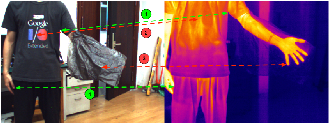 Figure 1 for Multi-Spectral Visual Odometry without Explicit Stereo Matching