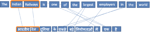 Figure 1 for XLEnt: Mining a Large Cross-lingual Entity Dataset with Lexical-Semantic-Phonetic Word Alignment