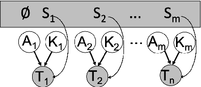 Figure 3 for XLEnt: Mining a Large Cross-lingual Entity Dataset with Lexical-Semantic-Phonetic Word Alignment