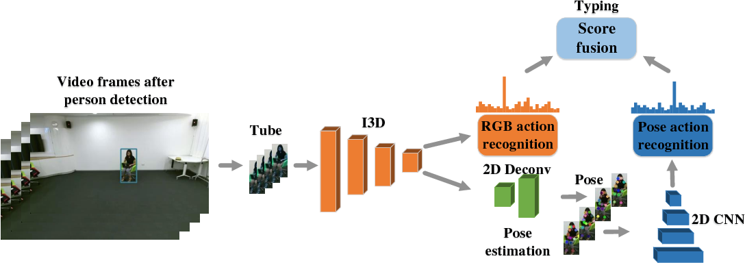 Figure 3 for Action Machine: Rethinking Action Recognition in Trimmed Videos