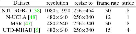 Figure 4 for Action Machine: Rethinking Action Recognition in Trimmed Videos