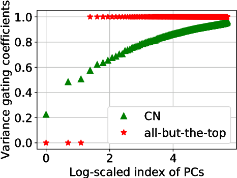 Figure 1 for Unsupervised Post-processing of Word Vectors via Conceptor Negation