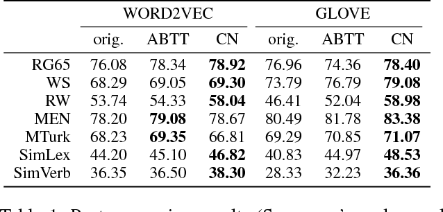 Figure 2 for Unsupervised Post-processing of Word Vectors via Conceptor Negation