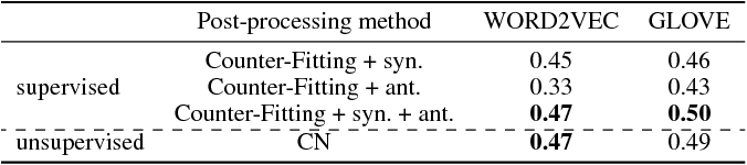Figure 3 for Unsupervised Post-processing of Word Vectors via Conceptor Negation
