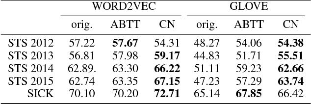 Figure 4 for Unsupervised Post-processing of Word Vectors via Conceptor Negation