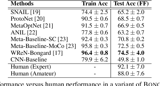 Figure 4 for Bongard-LOGO: A New Benchmark for Human-Level Concept Learning and Reasoning