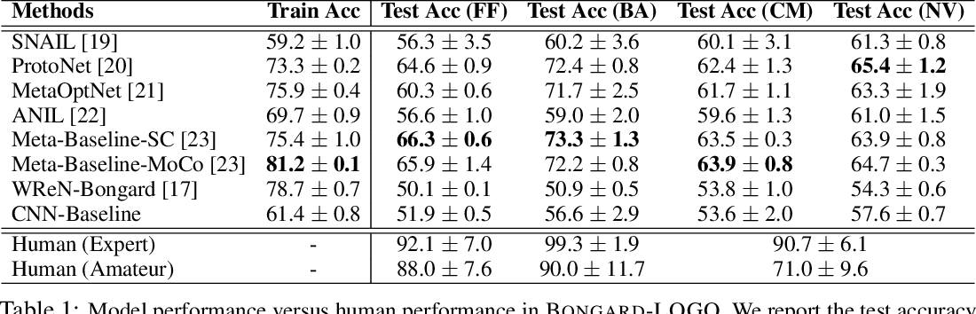 Figure 2 for Bongard-LOGO: A New Benchmark for Human-Level Concept Learning and Reasoning