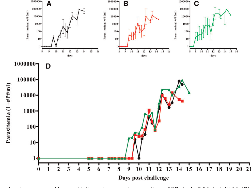 Figure 1 from Controlled Human Malaria Infections by