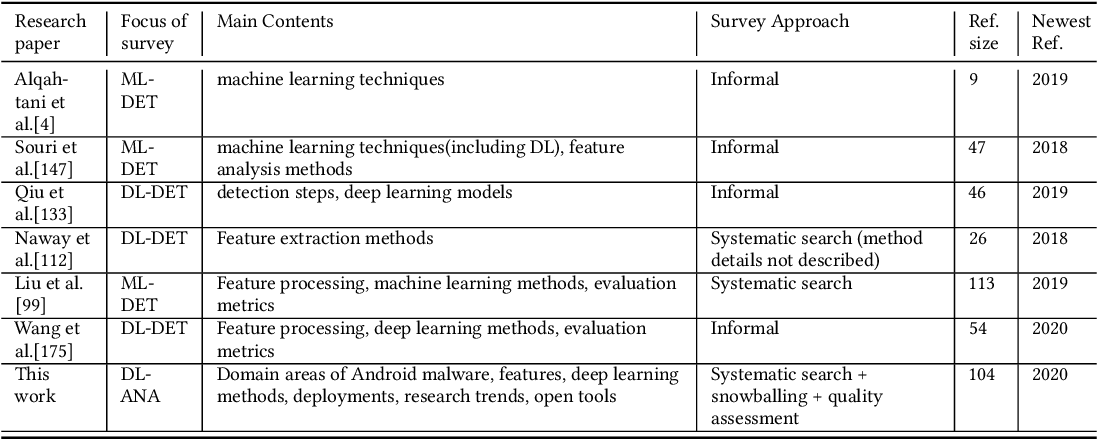 Figure 1 for Deep Learning for Android Malware Defenses: a Systematic Literature Review