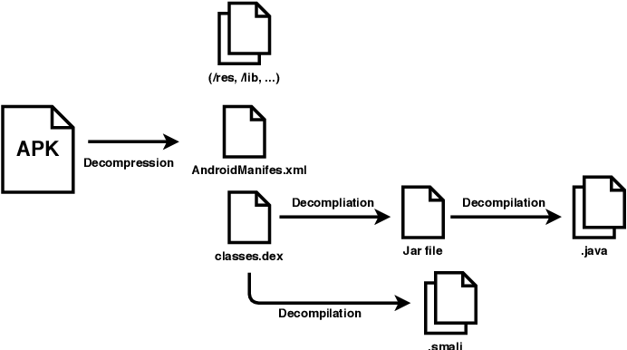 Figure 3 for Deep Learning for Android Malware Defenses: a Systematic Literature Review
