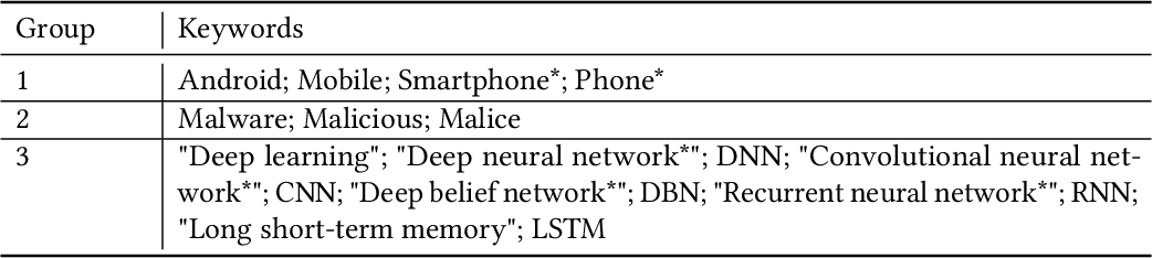 Figure 4 for Deep Learning for Android Malware Defenses: a Systematic Literature Review