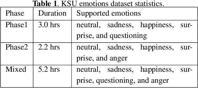 Figure 2 for Efficient Arabic emotion recognition using deep neural networks