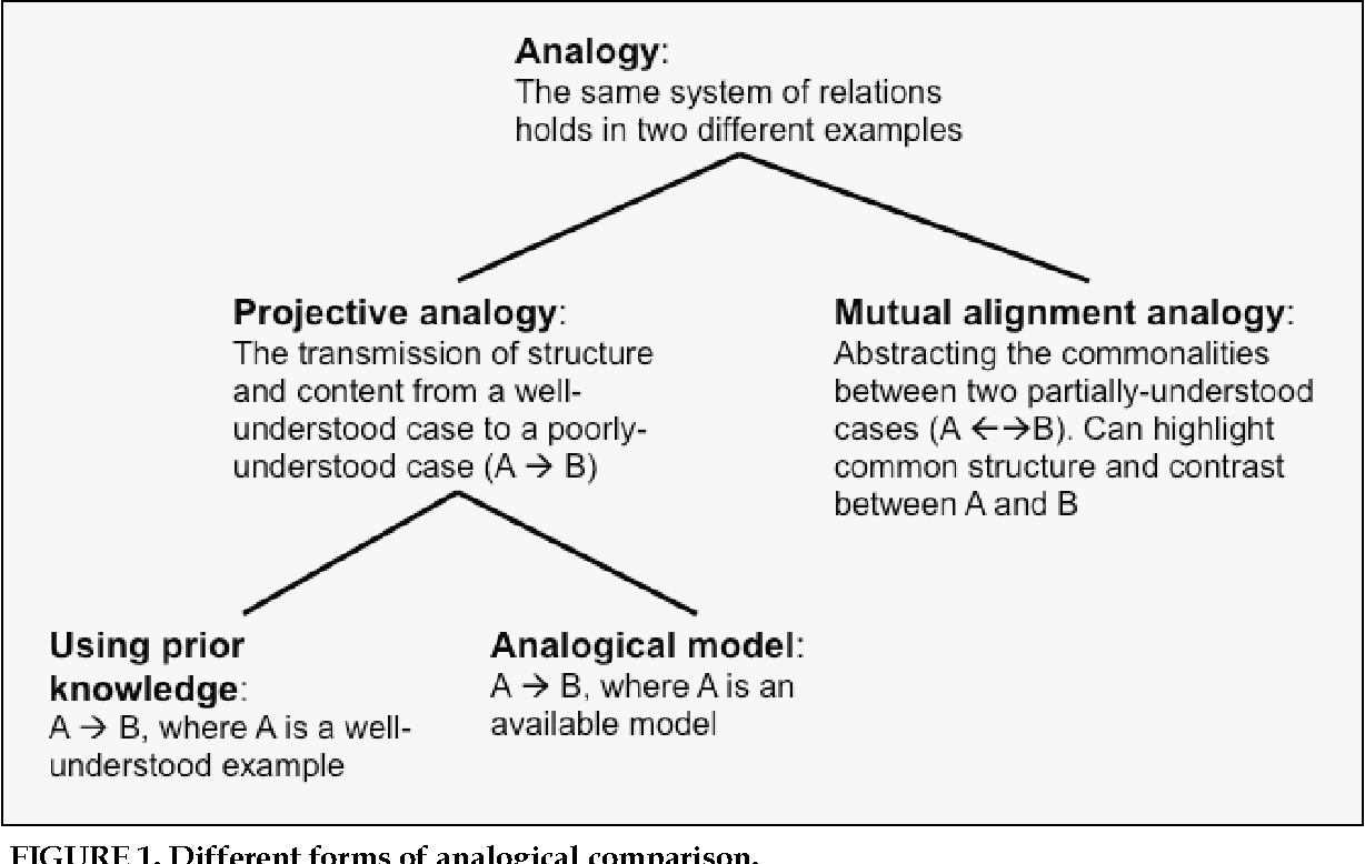 Commentary Analogical Thinking In Geoscience Education Semantic