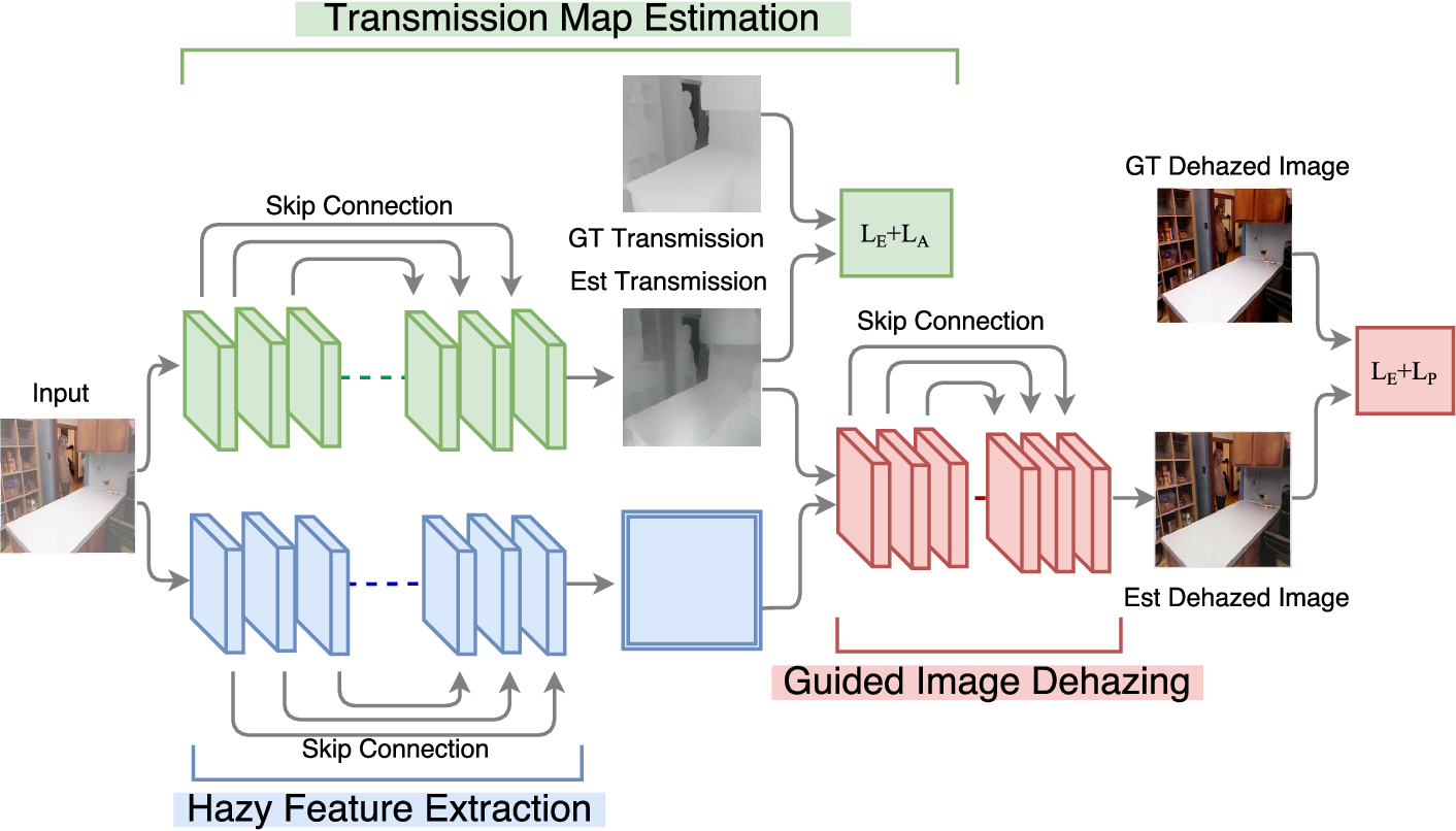 Figure 3 for Joint Transmission Map Estimation and Dehazing using Deep Networks
