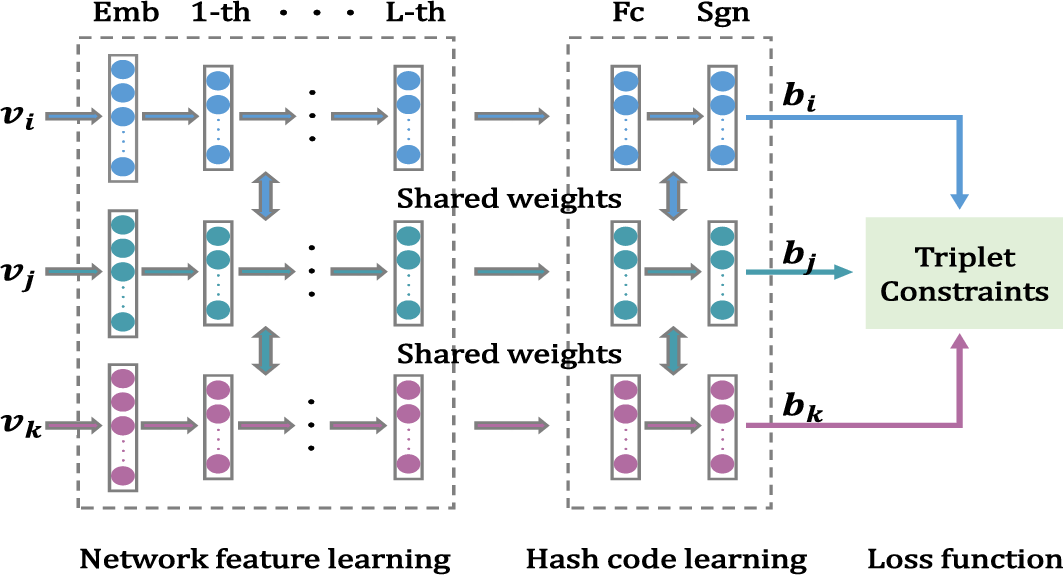 Figure 1 for Deep Hashing for Signed Social Network Embedding