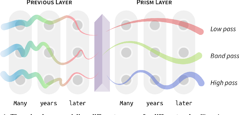 Figure 1 for Language Through a Prism: A Spectral Approach for Multiscale Language Representations
