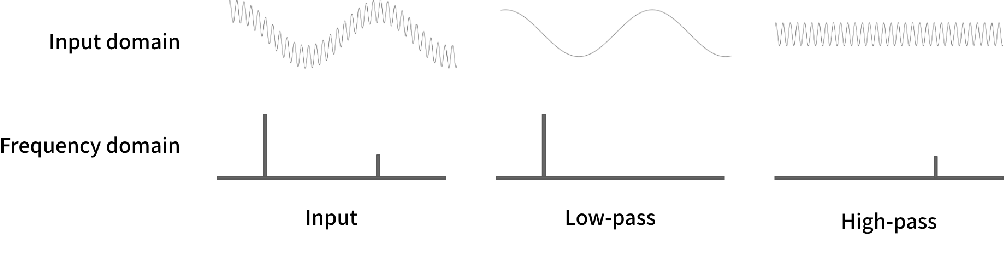 Figure 2 for Language Through a Prism: A Spectral Approach for Multiscale Language Representations