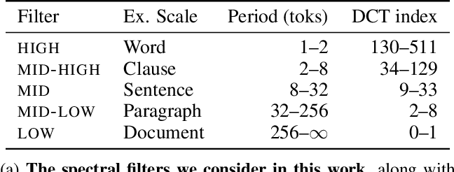 Figure 3 for Language Through a Prism: A Spectral Approach for Multiscale Language Representations