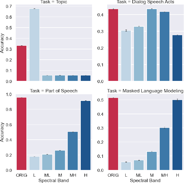 Figure 4 for Language Through a Prism: A Spectral Approach for Multiscale Language Representations
