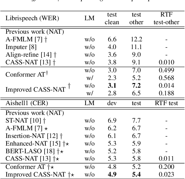 Figure 3 for An Improved Single Step Non-autoregressive Transformer for Automatic Speech Recognition