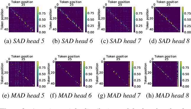 Figure 4 for An Improved Single Step Non-autoregressive Transformer for Automatic Speech Recognition