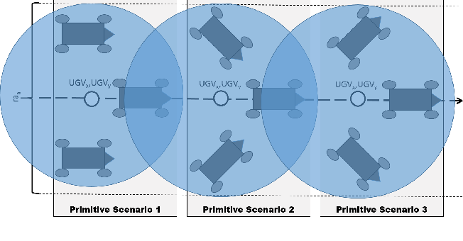 Figure 1 for Apprenticeship Bootstrapping Via Deep Learning with a Safety Net for UAV-UGV Interaction