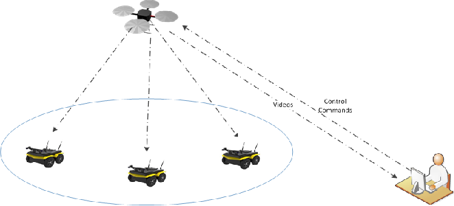 Figure 3 for Apprenticeship Bootstrapping Via Deep Learning with a Safety Net for UAV-UGV Interaction