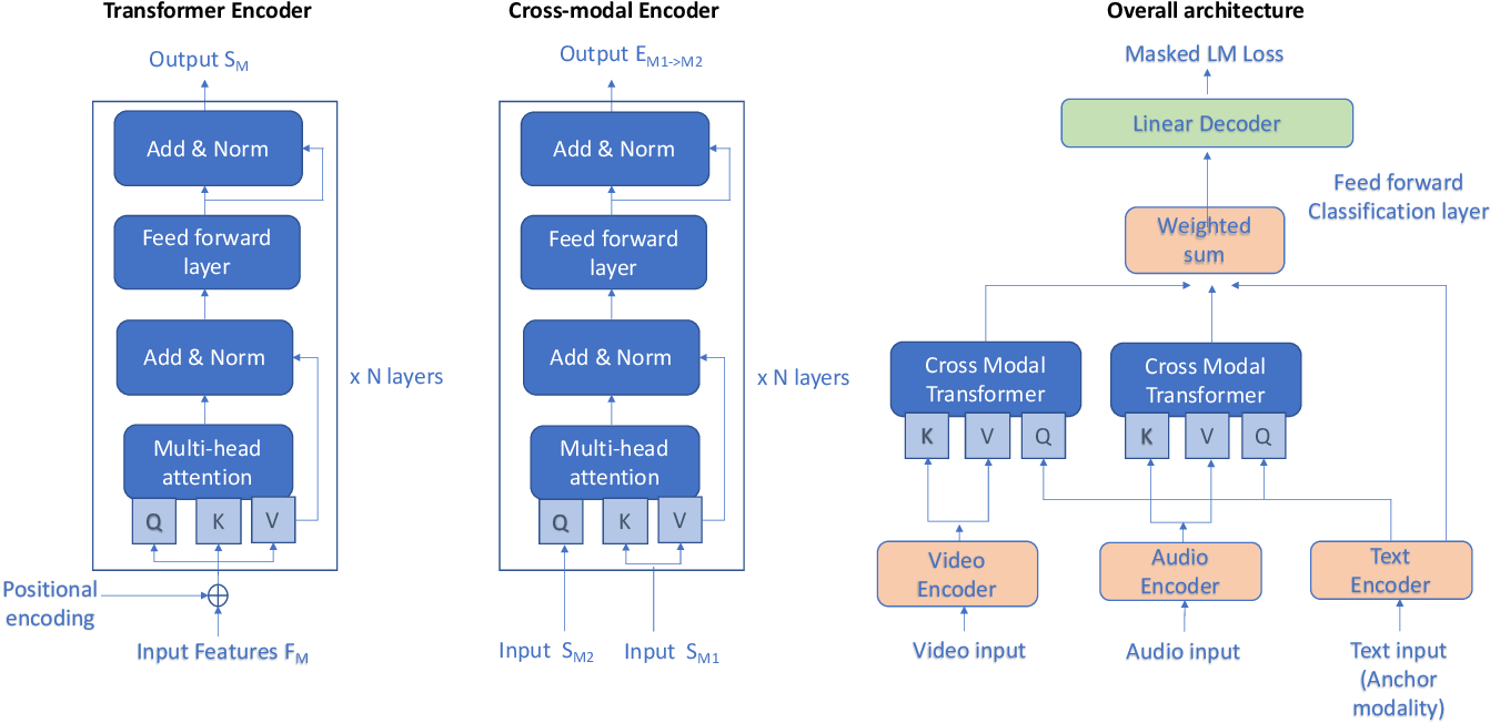 Figure 1 for Self-Supervised learning with cross-modal transformers for emotion recognition