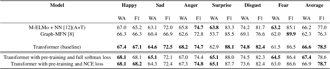 Figure 2 for Self-Supervised learning with cross-modal transformers for emotion recognition