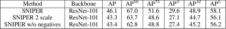 Figure 4 for SNIPER: Efficient Multi-Scale Training