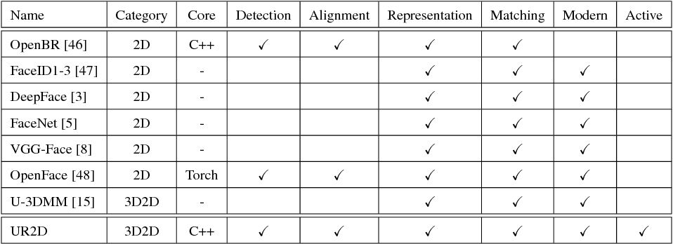 Figure 2 for When 3D-Aided 2D Face Recognition Meets Deep Learning: An extended UR2D for Pose-Invariant Face Recognition