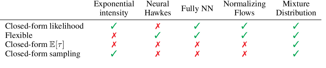 Figure 1 for Intensity-Free Learning of Temporal Point Processes