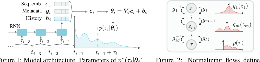 Figure 2 for Intensity-Free Learning of Temporal Point Processes