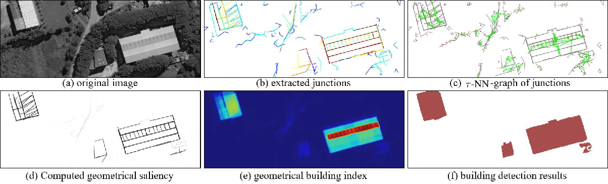 Figure 1 for GeoSay: A Geometric Saliency for Extracting Buildings in Remote Sensing Images