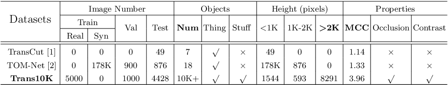 Figure 2 for Segmenting Transparent Objects in the Wild
