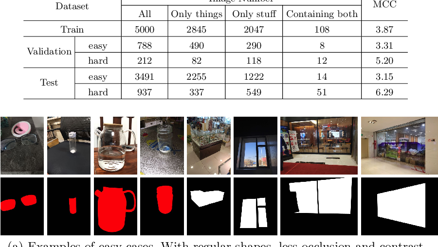 Figure 4 for Segmenting Transparent Objects in the Wild