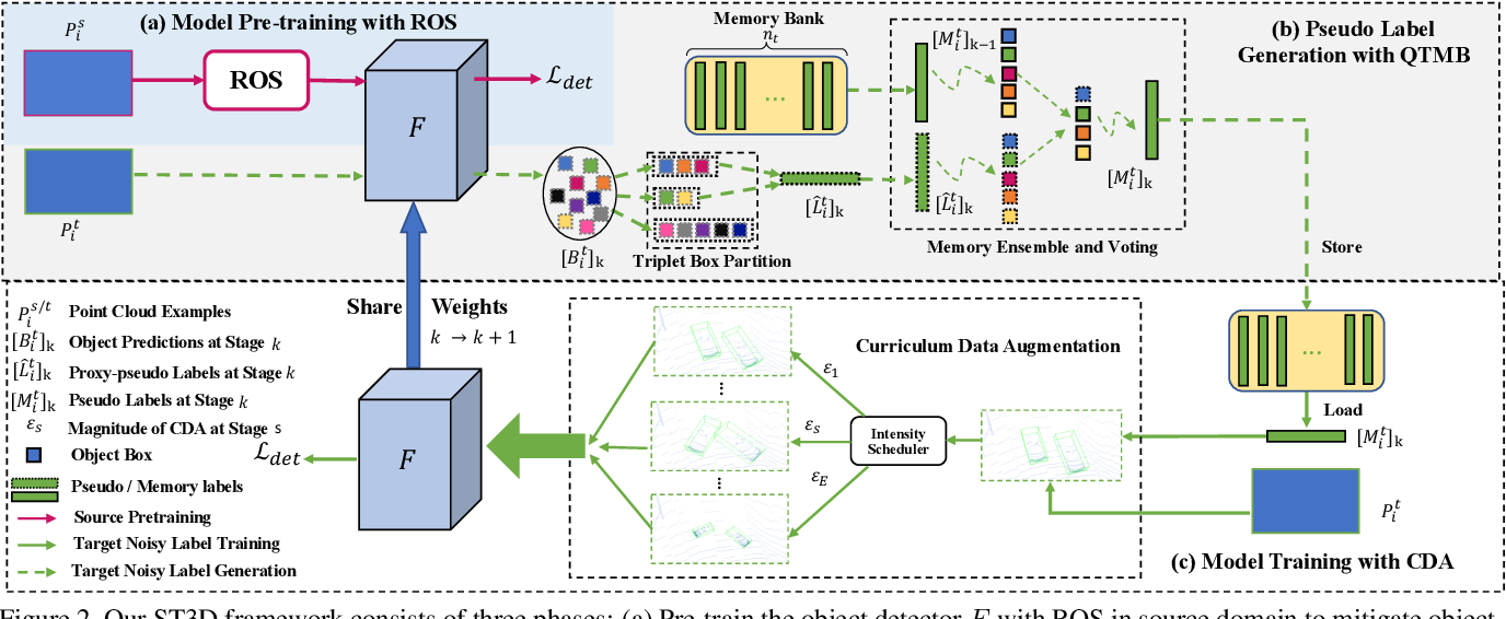 Figure 3 for ST3D: Self-training for Unsupervised Domain Adaptation on 3D Object Detection