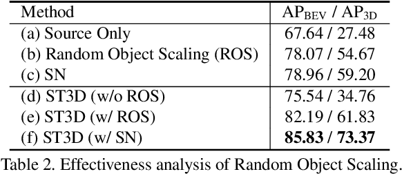 Figure 4 for ST3D: Self-training for Unsupervised Domain Adaptation on 3D Object Detection