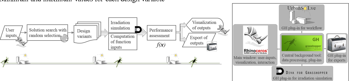 Figure 1 from A Multi-Criteria Decision-Support Workflow for Early
