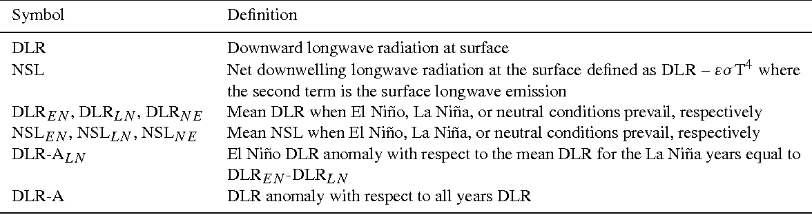Table 1 From Enso Surface Longwave Radiation Forcing Over The