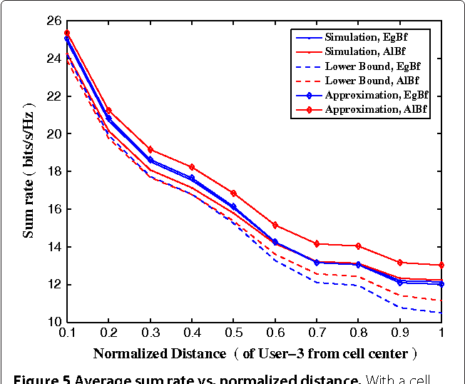 Figure 5 from Egoistic vs  altruistic beamforming in multi-cell