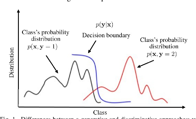 Figure 1 for Encoder-Decoder Generative Adversarial Nets for Suffix Generation and Remaining Time Predication of Business Process Models